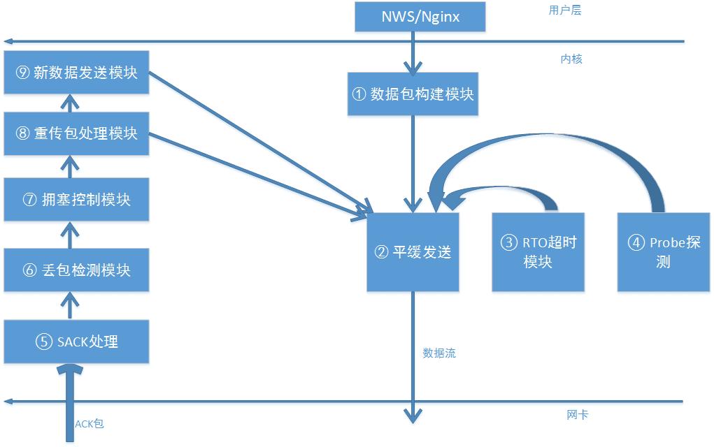腾讯TCPA单边加速一键安装脚本_拥塞算法启用